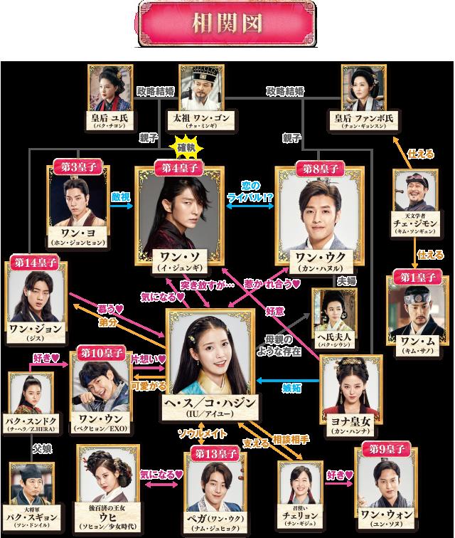 韓国ドラマ カネの花 キャスト 相関図 | 韓国ドラマ …